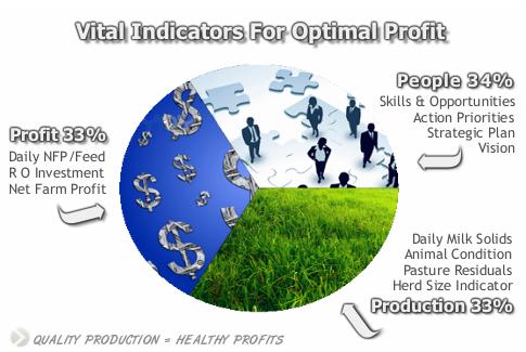 Profit Focused Farming